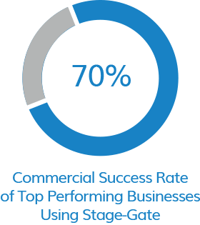 Commercial Success Rate of Top Performing Businesses Using Stage-Gate