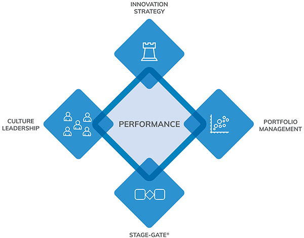 Introduce the Innovation Performance Framework®