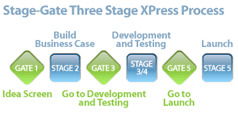 Stage-Gate Product Innovation Model 3 Phase