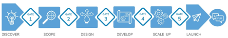 Stage-Gate Product Innovation Model