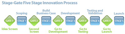 Stage-Gate Product Innovation System