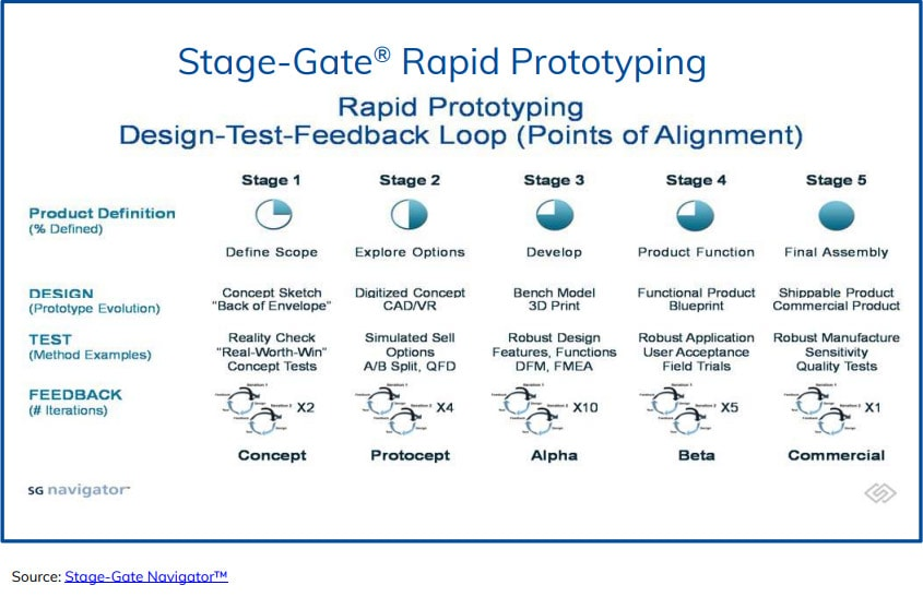 Stage-Gate Rapid Prototyping