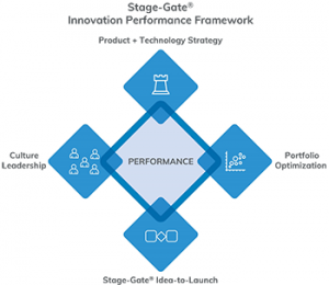 Stage Gate Innovation Performance Framework